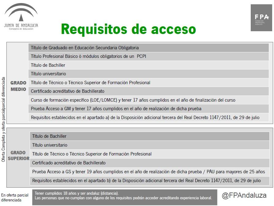 Ciclos formativos orientagades blog for Junta de andalucia educacion oficina virtual