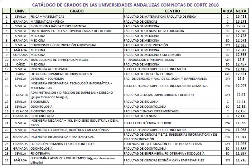 Qué Carreras Universitarias Puedo Estudiar En Andalucía