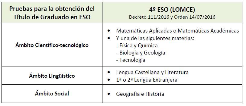 Calendario Selectividad 2020 Andalucia.Prueba Graduado En Eso Orientagades Blog